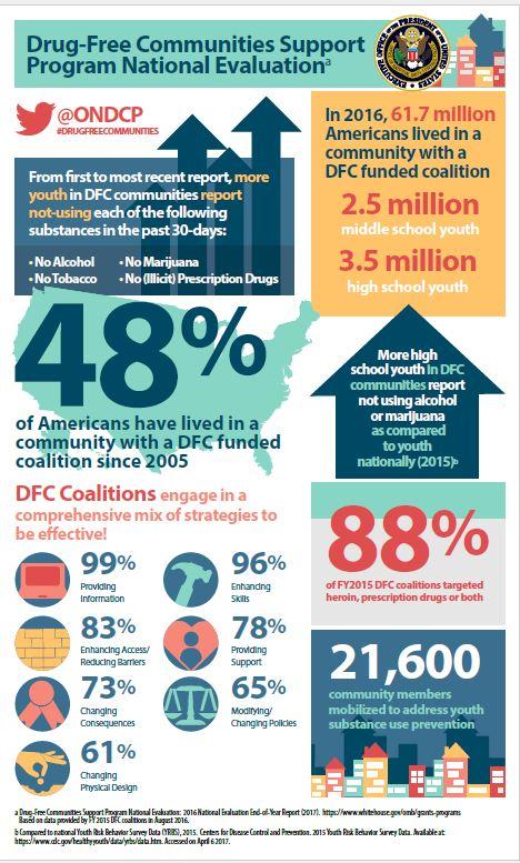 community infographic